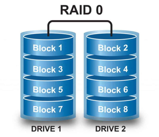 what is raid 0